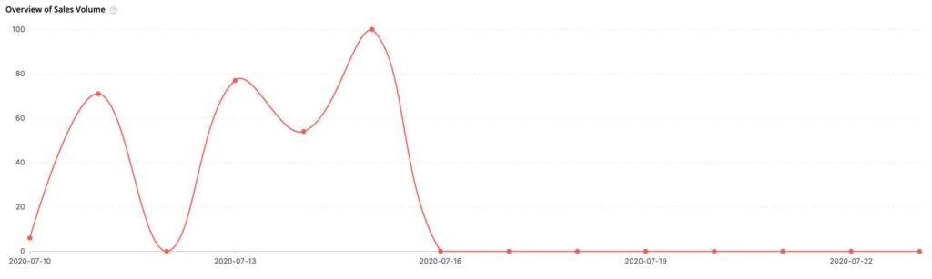 voorbeeld van een slechte grafiek voor winning products bij het dropshippen